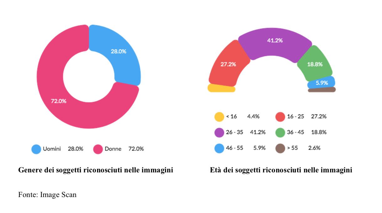 Grafici sul genere ed età dei soggetti riconosciuti nelle immagini