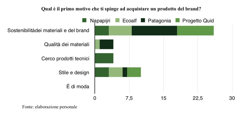 grafico brand value